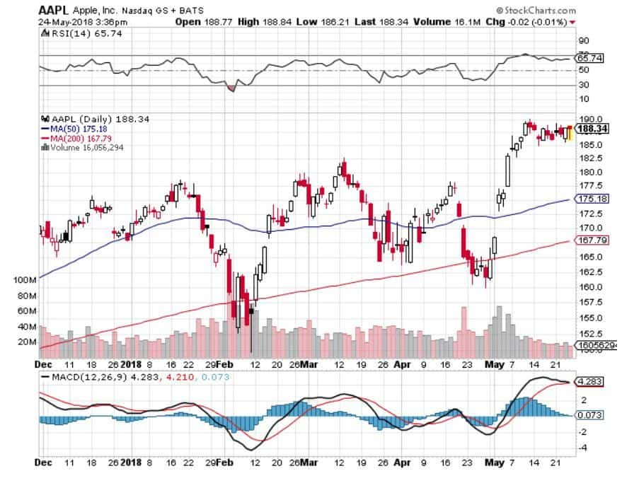 Stock Charts Review